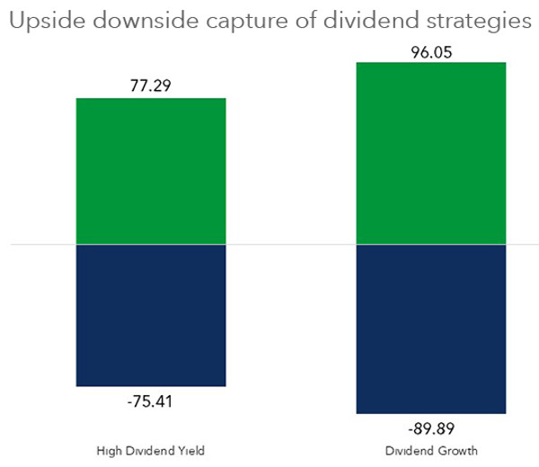 Three reasons not to dump your dividends | ETF Strategy
