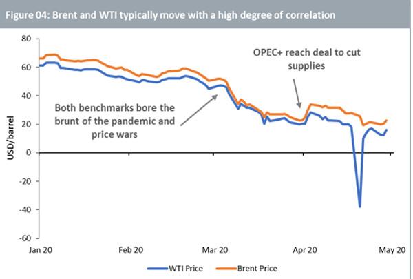 wti brent spread prekybos strategija kaip mes prekiaujame pasirinkimo galimybėmis