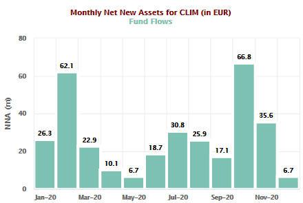 Lyxor Green Bond (DR) UCITS ETF
