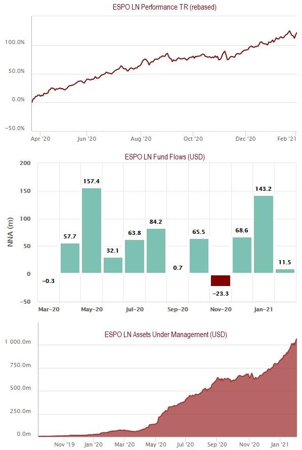 ESPO LN ETF Stats