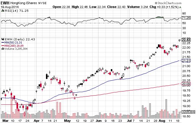 Hong Kong Stocks. ETFs Keep on Surprising