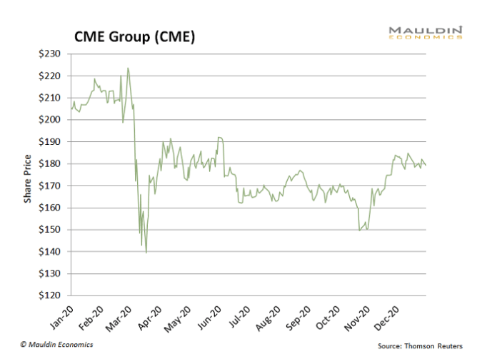 CME Group Performance