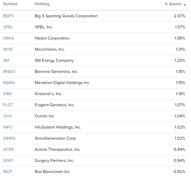 Top 15 Holdings 3