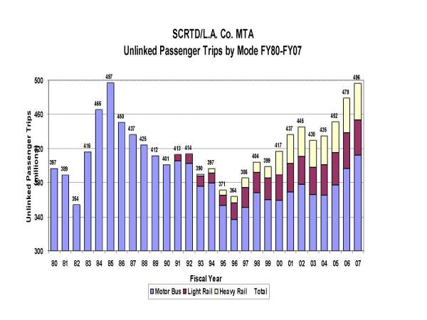 MTA ridership 1980-2007
