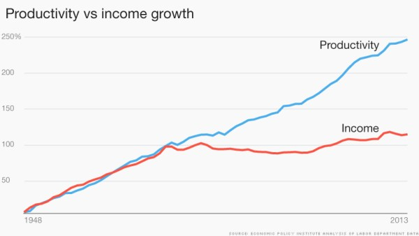 150709163354-productivity-vs-income-growth-2-780x439