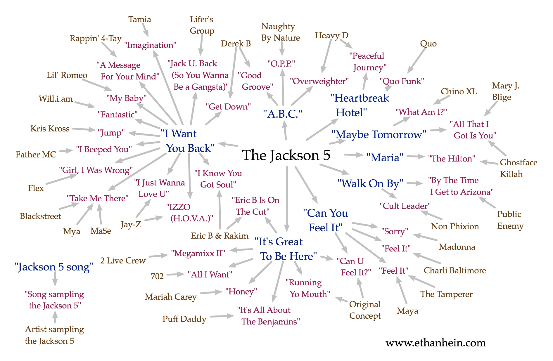 The Michael Jackson sample map goes viral | The Ethan Hein Blog