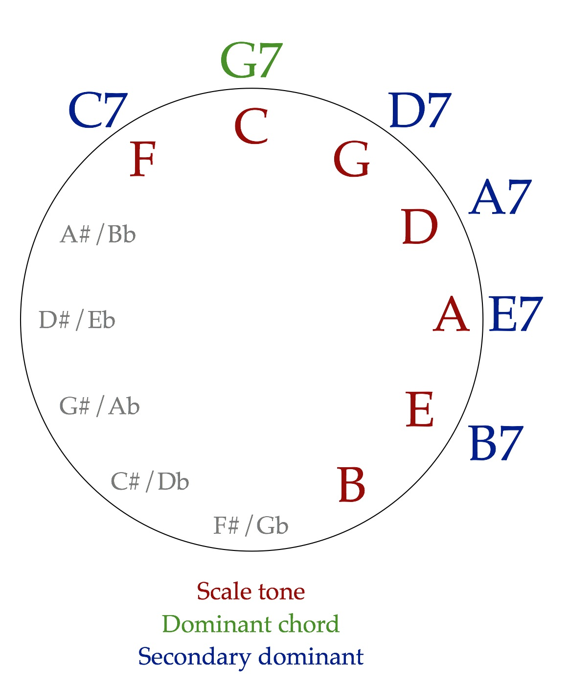 Secondary dominants the ethan hein blog going around the circle of fifths using dominant chords is a time honored songwriting technique and a sound youll instantly recognize from jazz hexwebz Choice Image