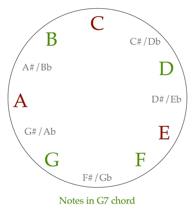 G7 in the key of C