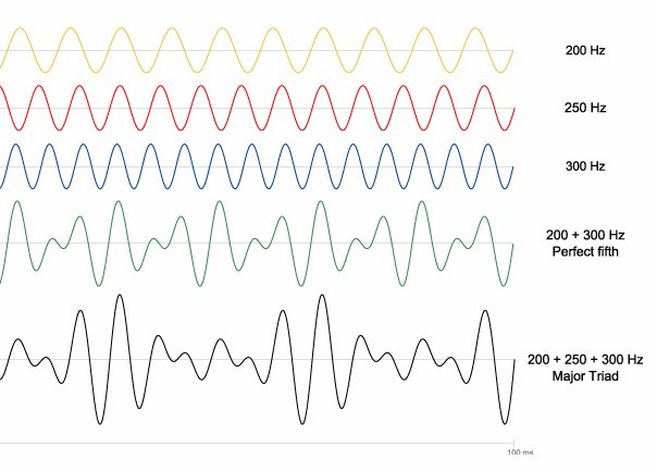 Visualizing music | The Ethan Hein Blog