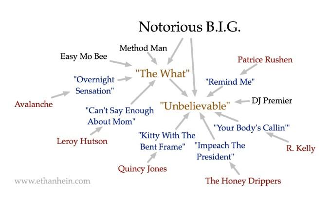 "Biggie Smalls ""Unbelievable"" sample map"