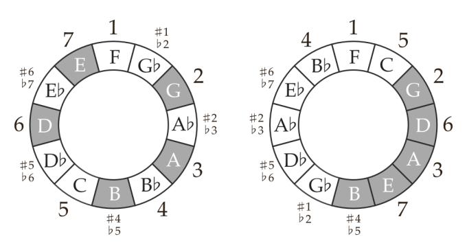 get-ur-freak-on-circles