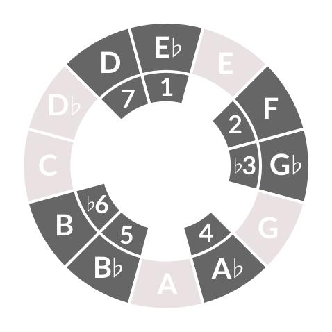 E-flat harmonic minor