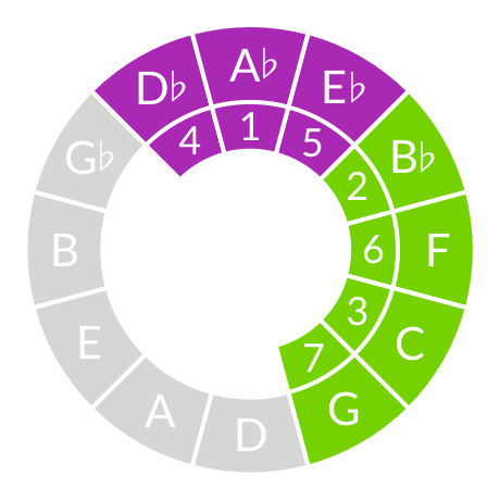 Developing an intro-level music theory course | The Ethan