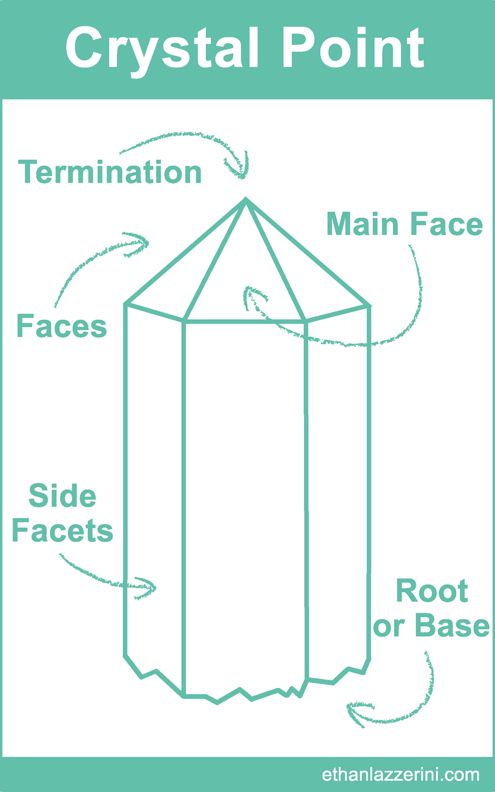 medium resolution of crystal point chart learn more about crystal formations and their healing properties
