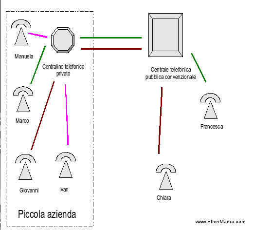 VoIP: Voice Over IP