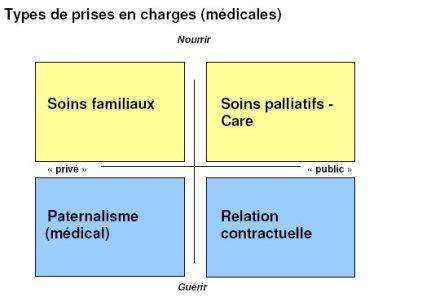 Comment la médecine s'approche-t-elle au patient : quatre types fondamentaux
