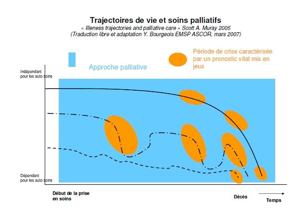 trajectoires_soins_palliatifs_Moynier