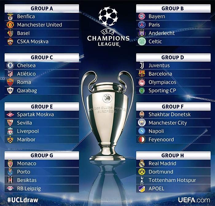 UEFA Champions League Draw – Ethiosports