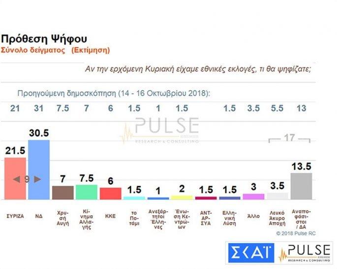 Δημοσκόπηση Pulse