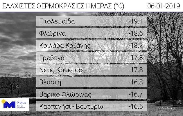Πόλεις με την ελάχιστη θερμοκρασία στην Ελλάδα