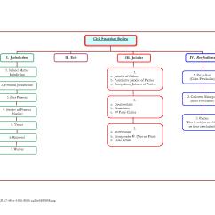 California Court System Diagram Vauxhall Astra F Wiring Civil Trial Procedure Flowchart In Word