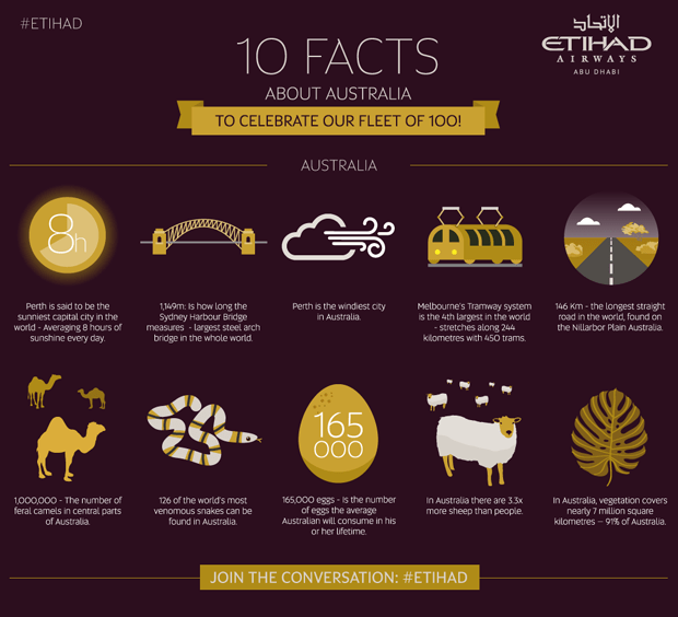 Infographic: 10 facts about Australia to celebrate our 100th aircraft