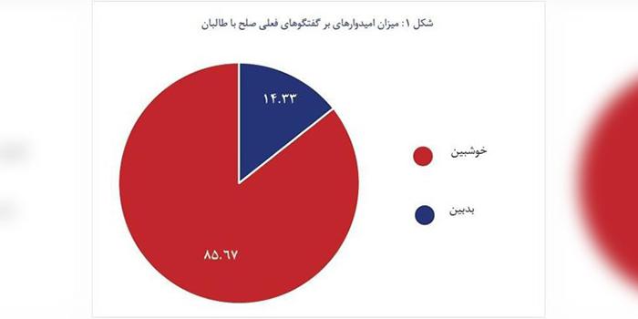 بیش از 85 درصد مردم افغانستان به نتایج گفتوگوهای صلح خوشبیناند/ نمودار: انستیتوت مطالعات صلح و جنگ