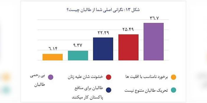 مردم بیشتر نگرانی بیرحمی و خشونت طالبان علیه زناناند/ نمودار: انستیتوت مطالعات صلح و جنگ