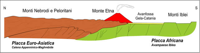 Etna between European and african plate