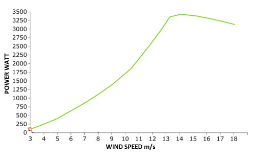 small resolution of power curve according to iec 61400 2 certification