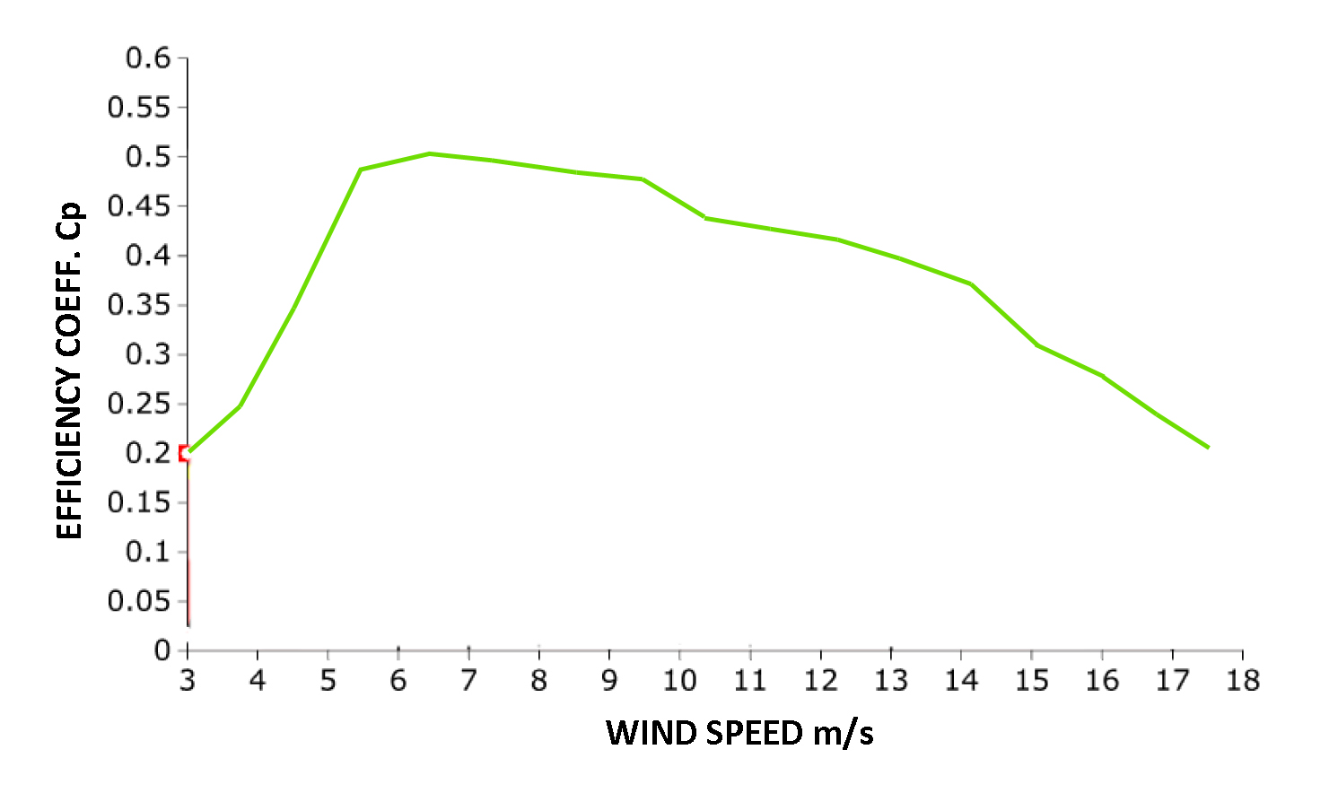 hight resolution of power curve according to iec 61400 2 certification