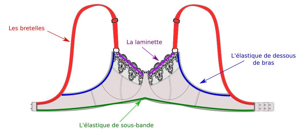 Lingerie : les élastiques