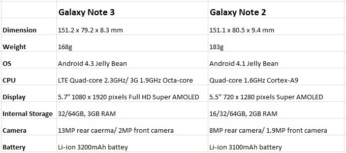 Samsung Galaxy Note 3 VS Galaxy Note 2: Is It Worth Upgrading?