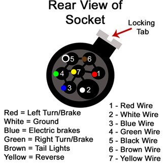 Trailer Wiring Codes Terminal Wire Color Gauge Circuitwhite
