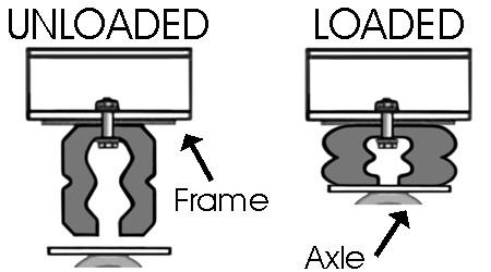 Compare Timbren Rear Suspension vs Firestone Coil-Rite