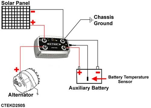 CTEK D250S DUAL Universal 12-Volt Battery Charger