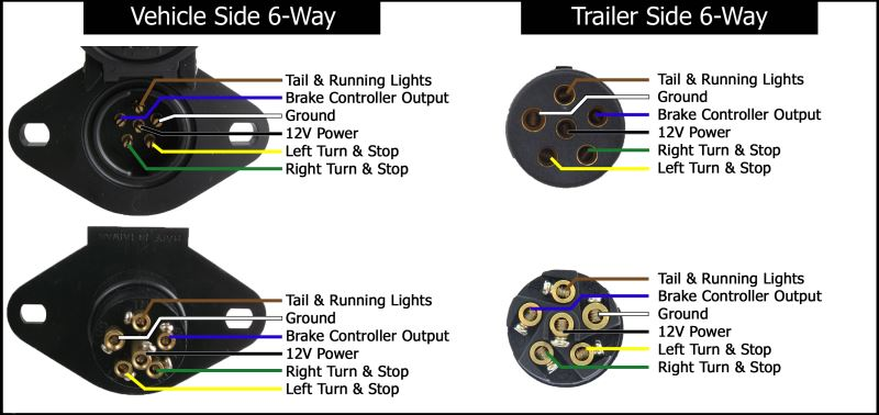 car led light wiring diagram ulnar nerve trailer diagrams etrailer com 6 way vehicle