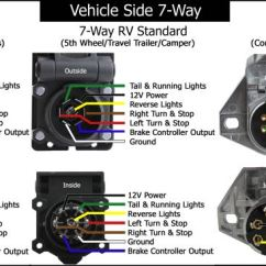 Car Led Light Wiring Diagram Jvc Marine Radio Trailer Diagrams Etrailer Com 7 Way