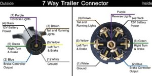 Pollak Black Plastic, 7Pole, RVStyle Trailer Connector