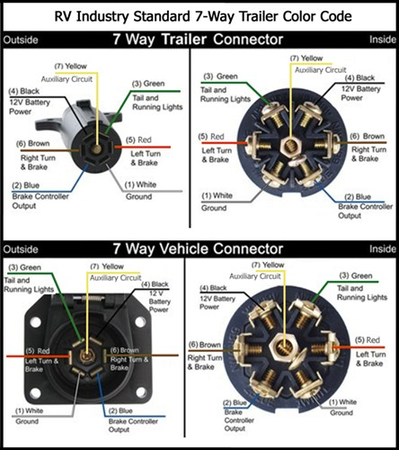 7 pin trailer wiring diagram semi obd2a to obd1 distributor bosch 5 abs wire toyskids co phillips harness door