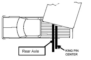 Fifth Wheel Trailer Hitch Information and Installation