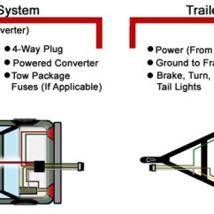 Trailer 4 Wire Diagram John Deere Gator Wiring Electrical For X Light Harness Problems Troubleshooting And 5 Way Installations