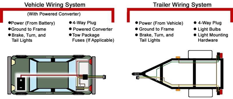 ranger boat trailer lights wiring diagram 2003 ford f150 starter solenoid troubleshooting 4 and 5-way installations | etrailer.com