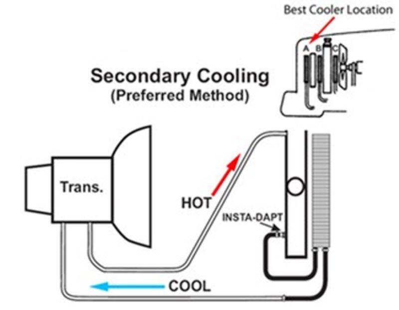 Transmission Cooler Line Routing On 2008 Dodge Grand