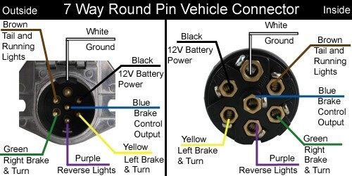7 round trailer wiring diagram kitchenaid mixer for a 1997 peterbilt semi tractor with 7-pin connector | etrailer.com