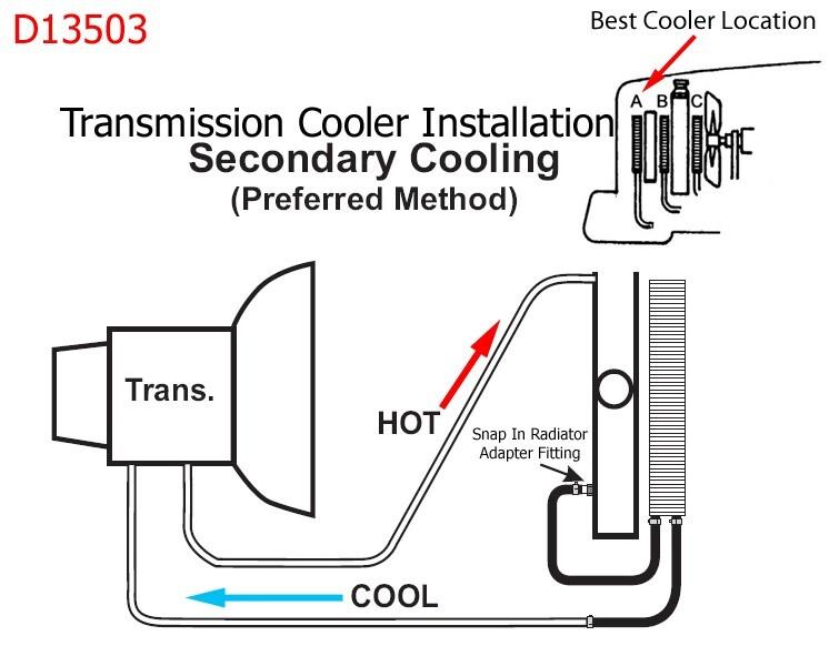 4l80e Transmission Cooler Lines Diagram, 4l80e, Free