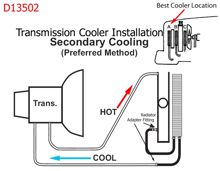 Transmission Cooler Installation Recommendations and Parts