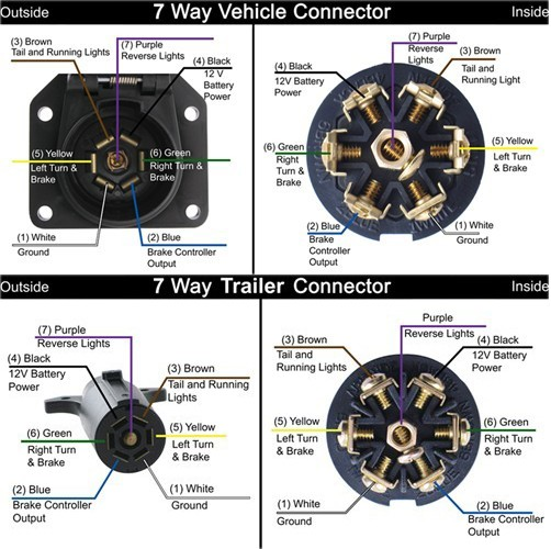Seven Pole Trailer Wiring Diagram Wiring Diagram For 7 Pole Rv Trailer Connectors For A 1995