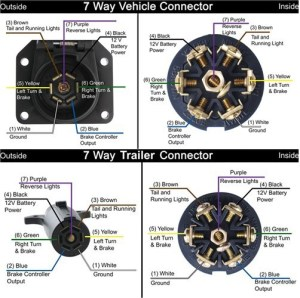 Wiring Diagram for 7Pole RV Trailer Connectors For a 1995