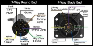 Pin Designations of the 7way Round and the 7way Flat on the Pollak 7way Flat to Round Adapter